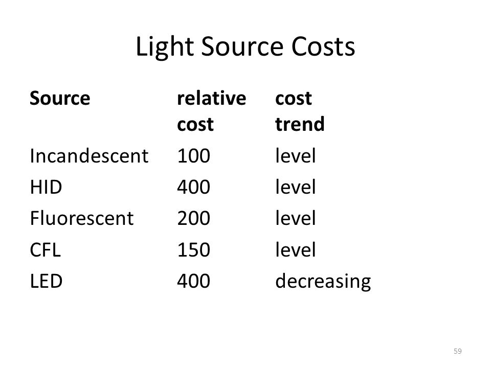 Light Source Costs Source relative cost cost trend Incandescent 100 level HID 400 level Fluorescent 200 level CFL 150 level LED 400 decreasing