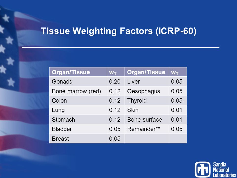 Tissue Weighting Factors (ICRP-60)