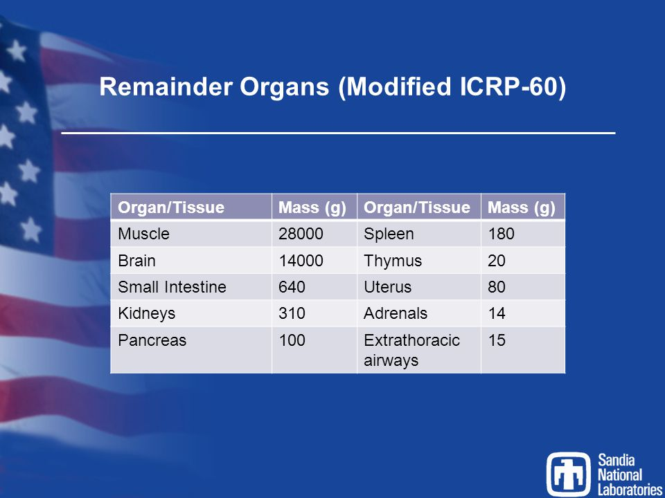 Remainder Organs (Modified ICRP-60)