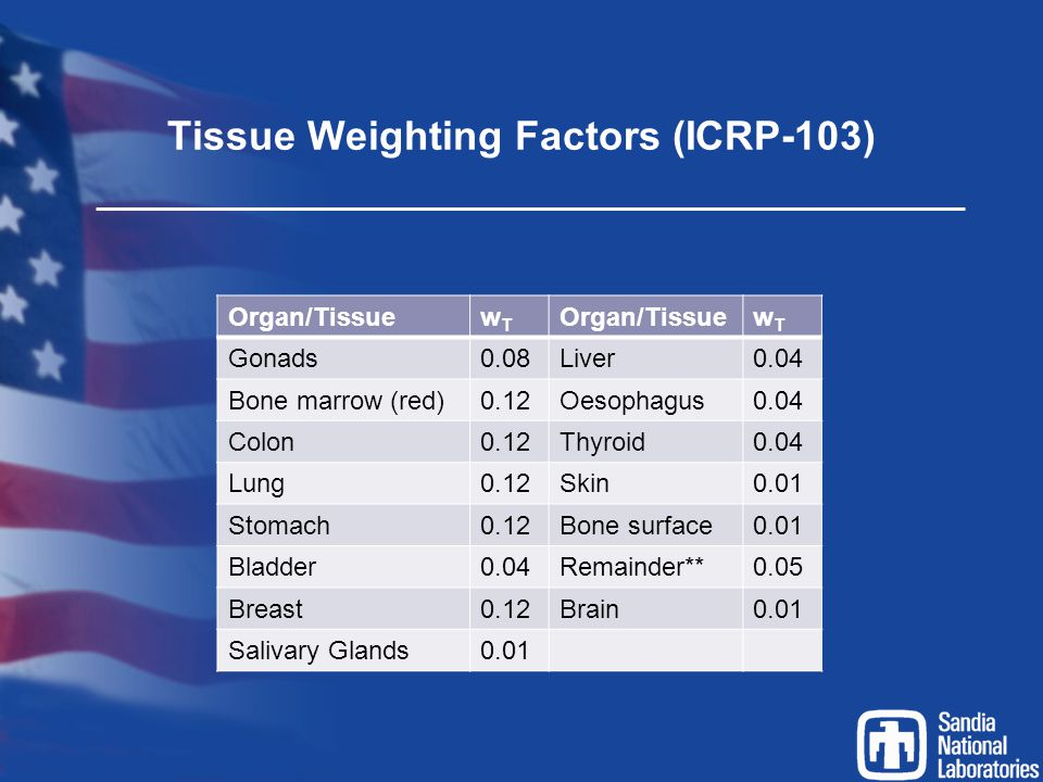 Tissue Weighting Factors (ICRP-103)