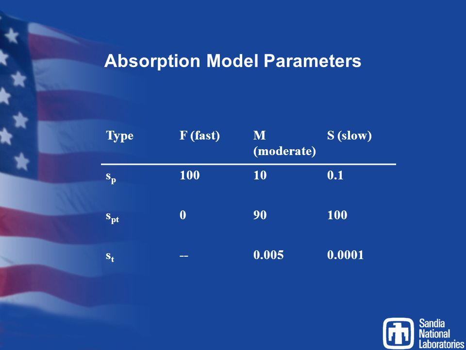Absorption Model Parameters