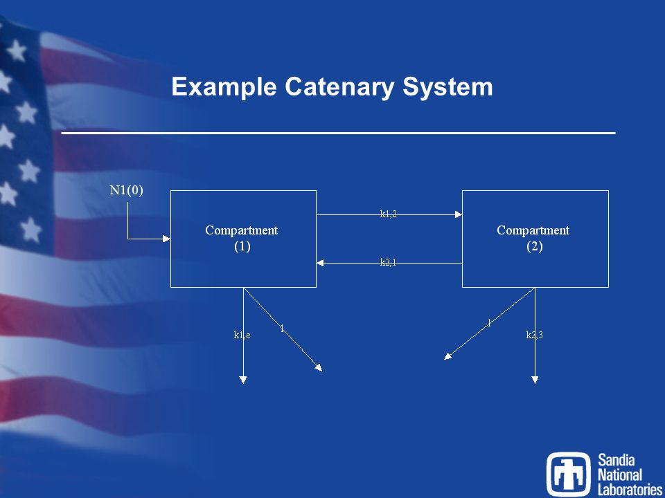 Example Catenary System