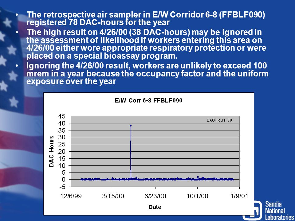 The retrospective air sampler in E/W Corridor 6-8 (FFBLF090) registered 78 DAC-hours for the year