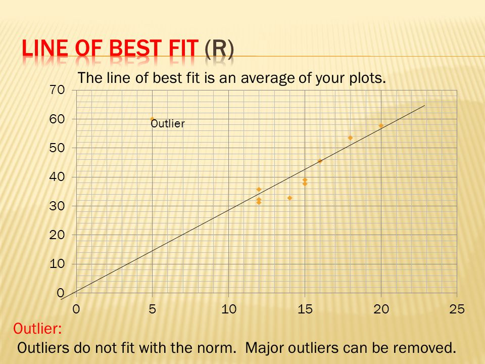 Line of Best fit (R) The line of best fit is an average of your plots.