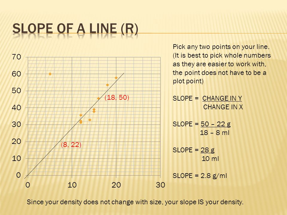 Slope of a line (R) Pick any two points on your line.