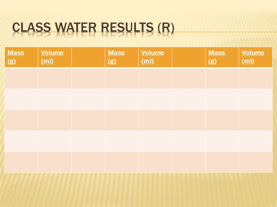 Class Water Results (R)