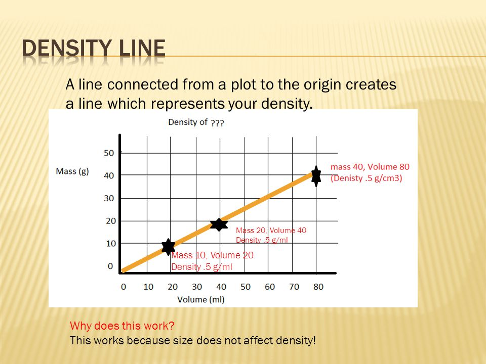 Density line A line connected from a plot to the origin creates a line which represents your density.