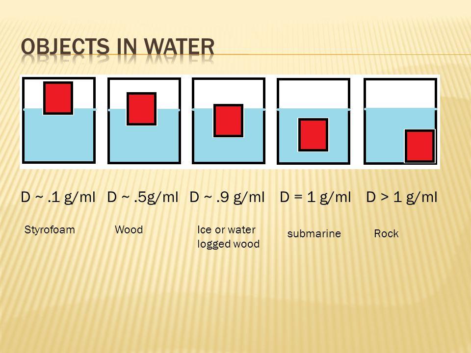 Objects in water D ~ .1 g/ml D ~ .5g/ml D ~ .9 g/ml D = 1 g/ml