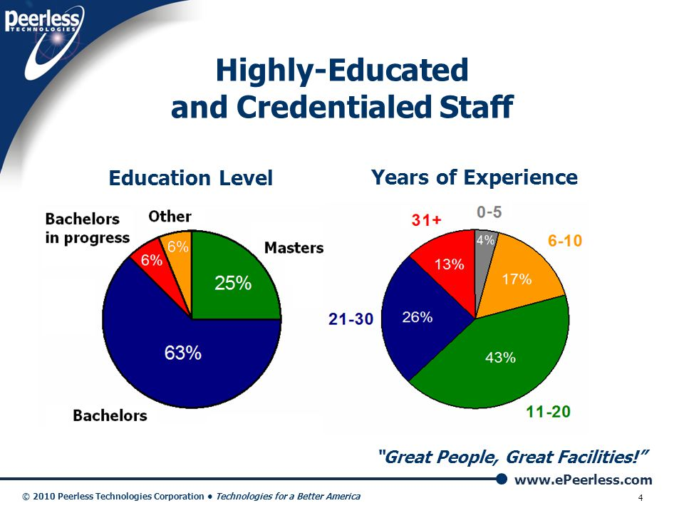 Highly-Educated and Credentialed Staff