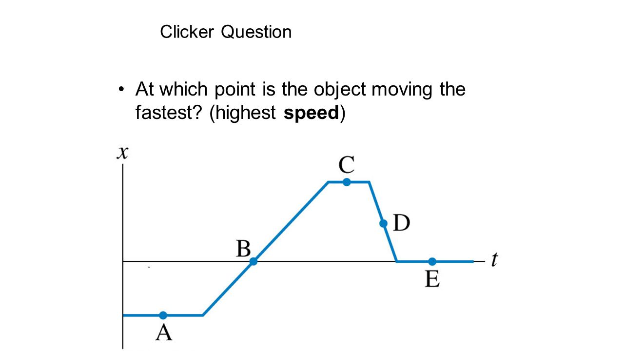 At which point is the object moving the fastest (highest speed)