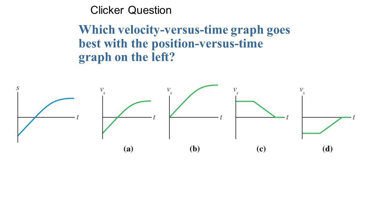 Clicker Question Which velocity-versus-time graph goes best with the position-versus-time graph on the left
