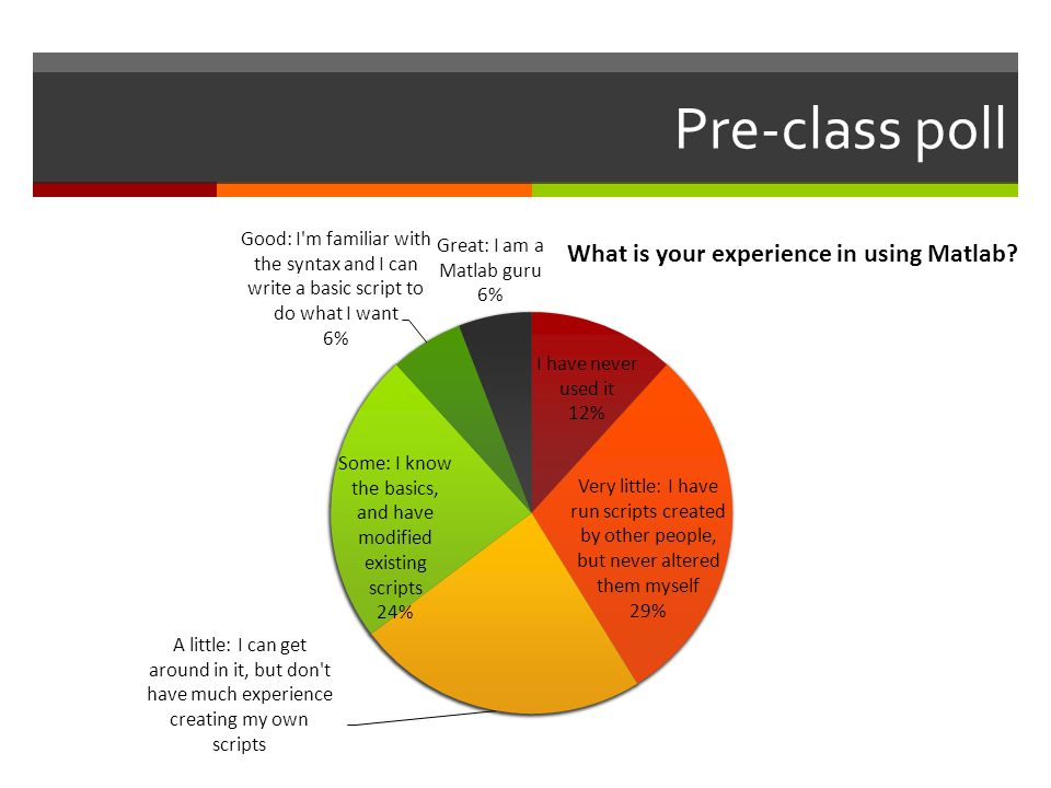 Pre-class poll