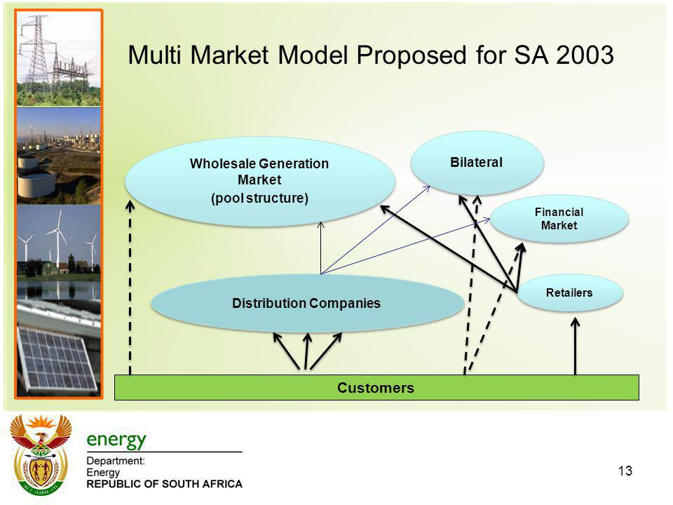 Multi Market Model Proposed for SA 2003