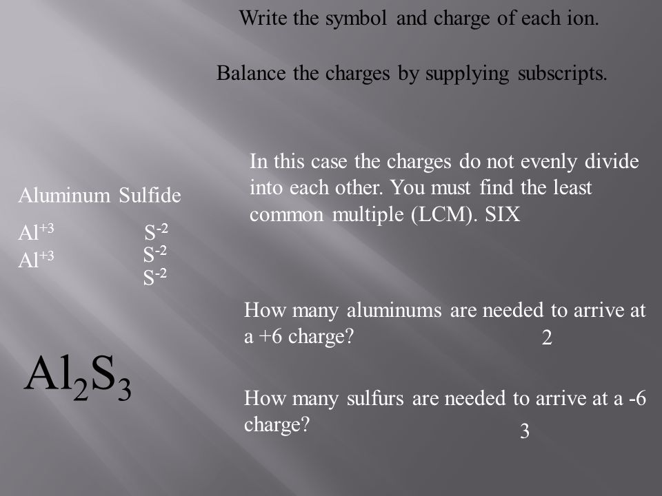 Al2S3 Write the symbol and charge of each ion.