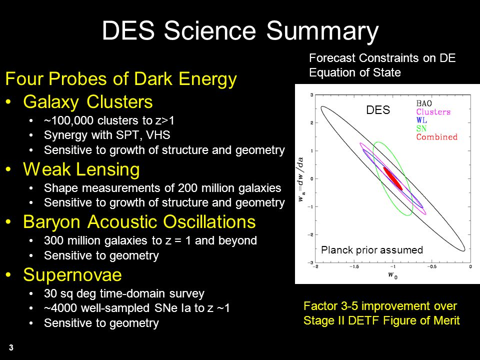 DES Science Summary Four Probes of Dark Energy Galaxy Clusters
