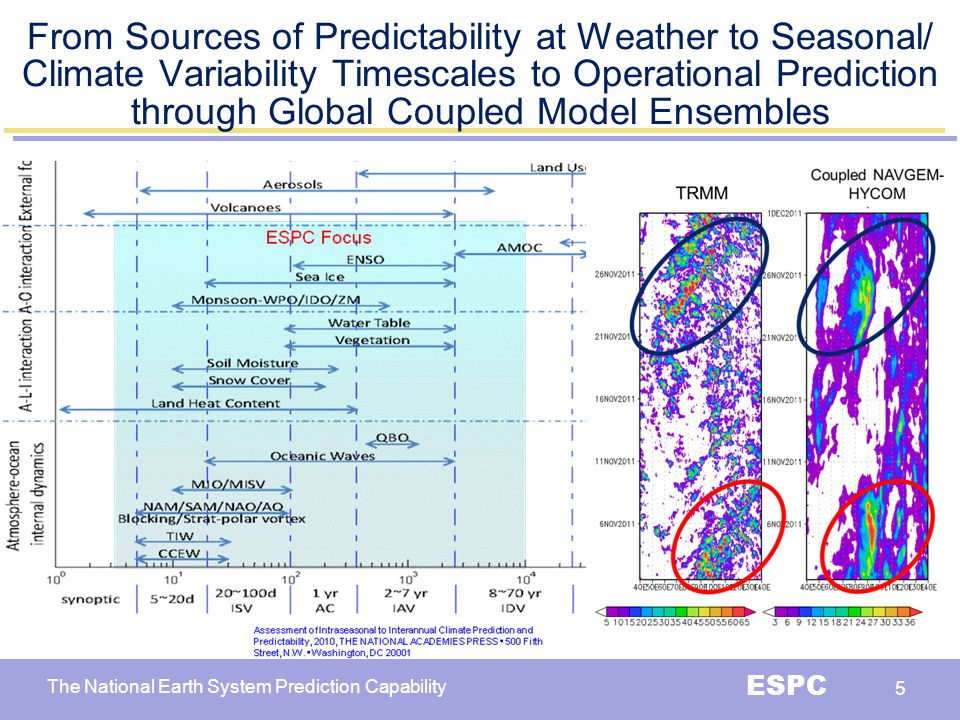 From Sources of Predictability at Weather to Seasonal/ Climate Variability Timescales to Operational Prediction through Global Coupled Model Ensembles