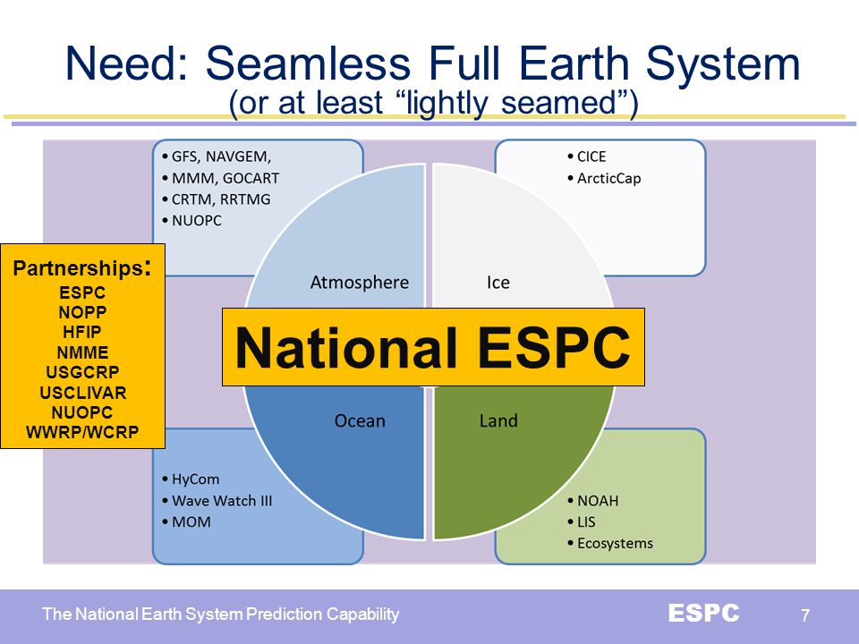 National ESPC Need: Seamless Full Earth System