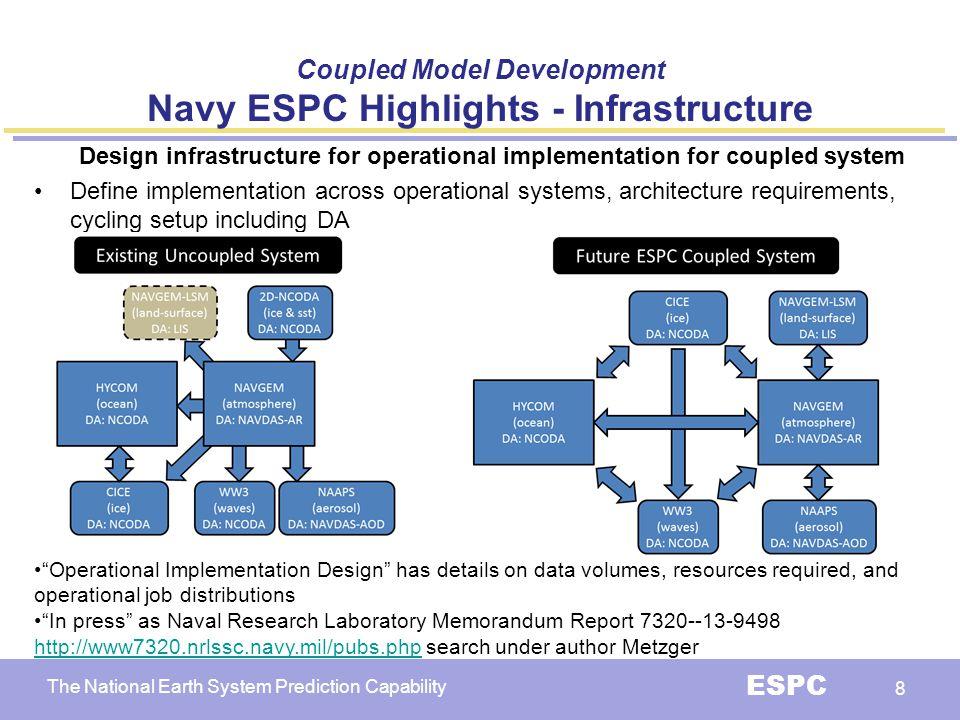 Coupled Model Development Navy ESPC Highlights - Infrastructure
