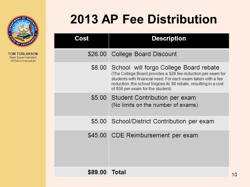 2013 AP Fee Distribution Cost Description $26.00