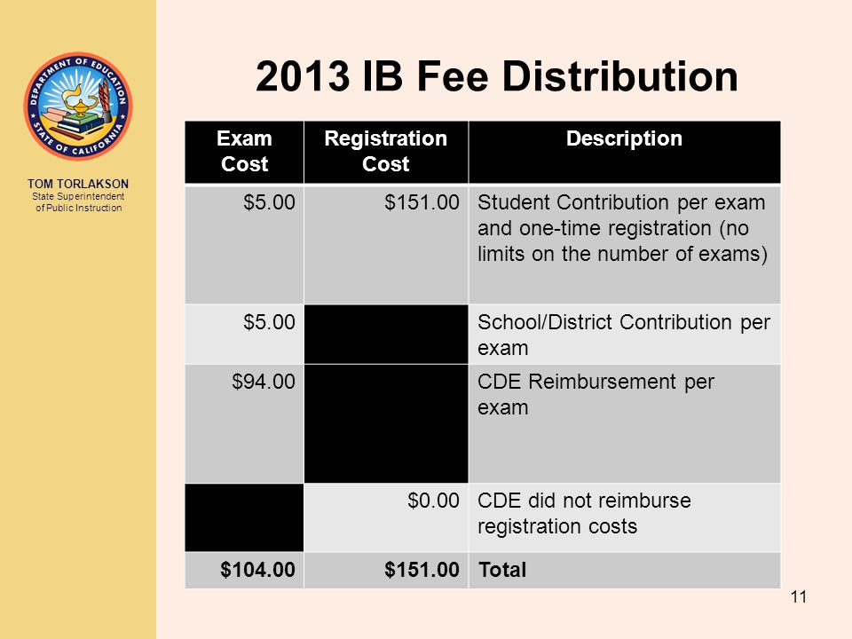 2013 IB Fee Distribution Exam Cost Registration Description $5.00