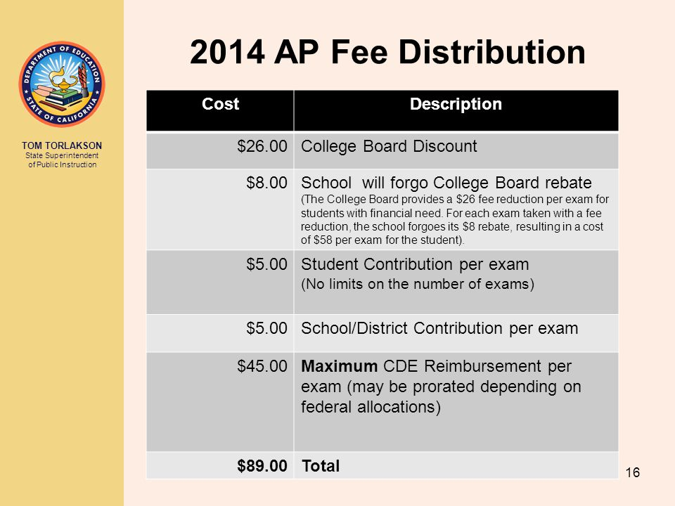 2014 AP Fee Distribution Cost Description $26.00