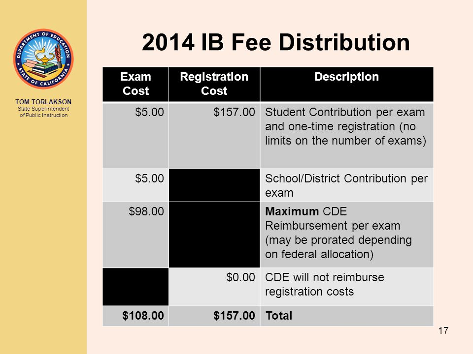 2014 IB Fee Distribution Exam Cost Registration Description $5.00