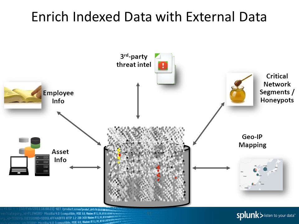 Enrich Indexed Data with External Data