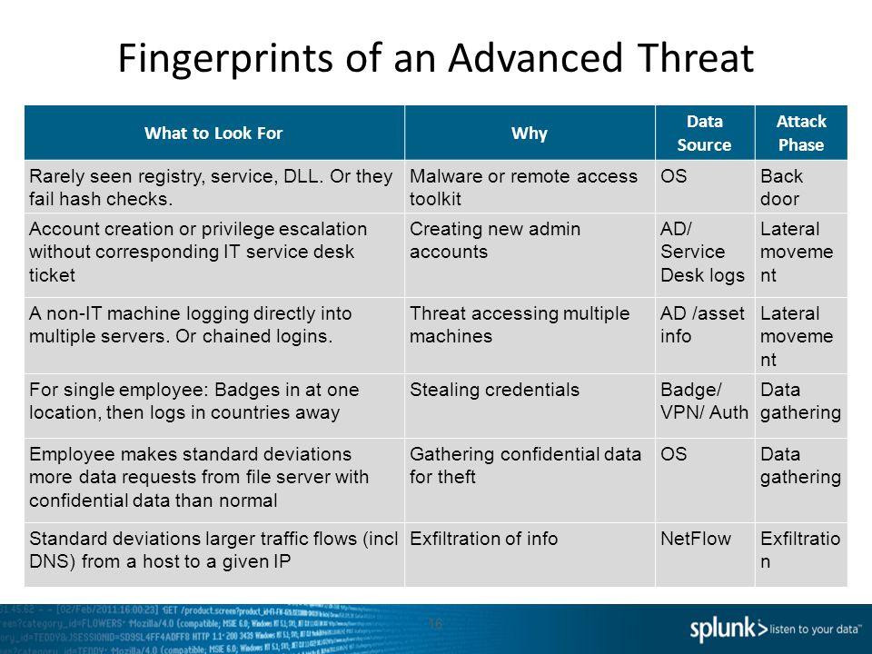 Fingerprints of an Advanced Threat