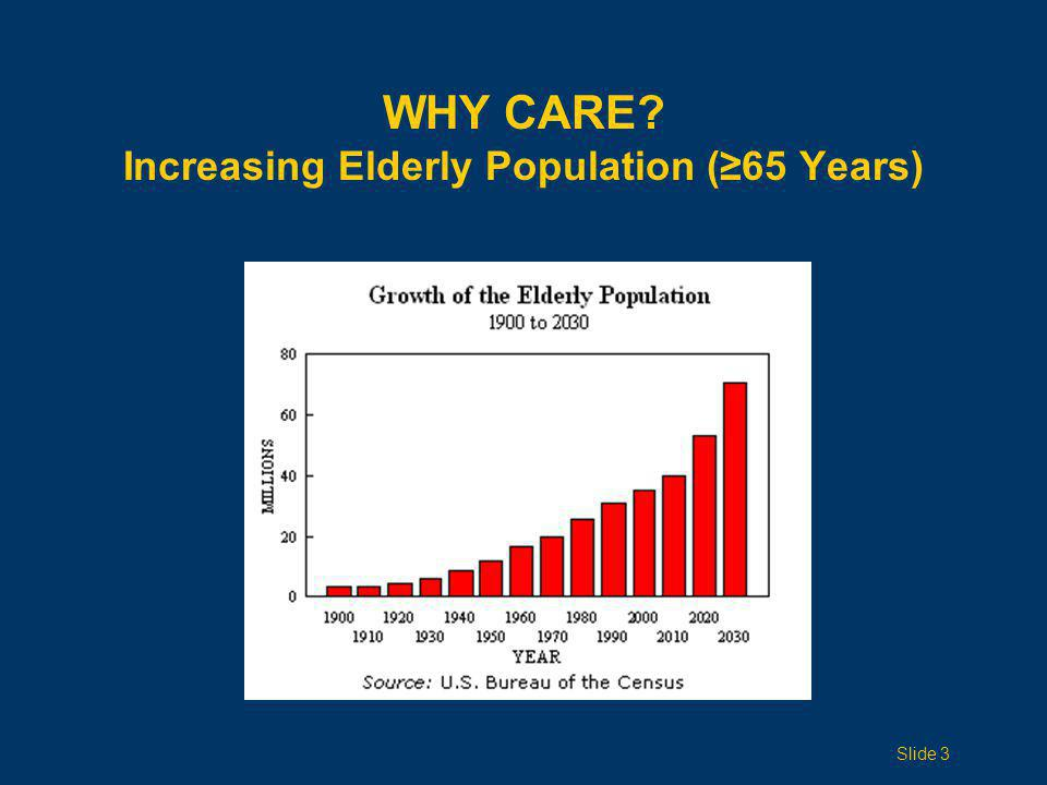 Why Care Increasing Elderly Population (≥65 Years)