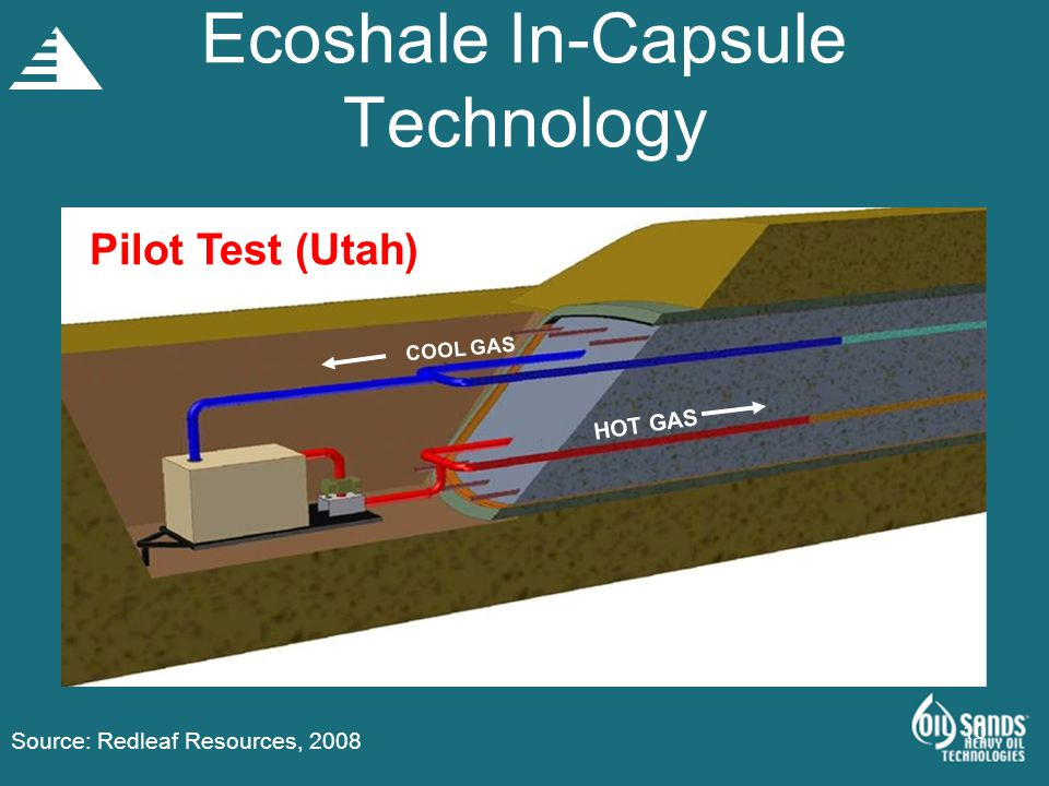 Ecoshale In-Capsule Technology