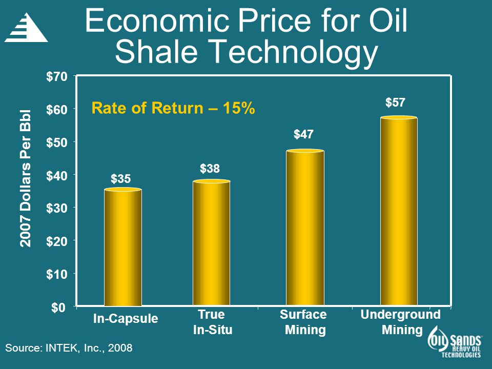 Economic Price for Oil Shale Technology