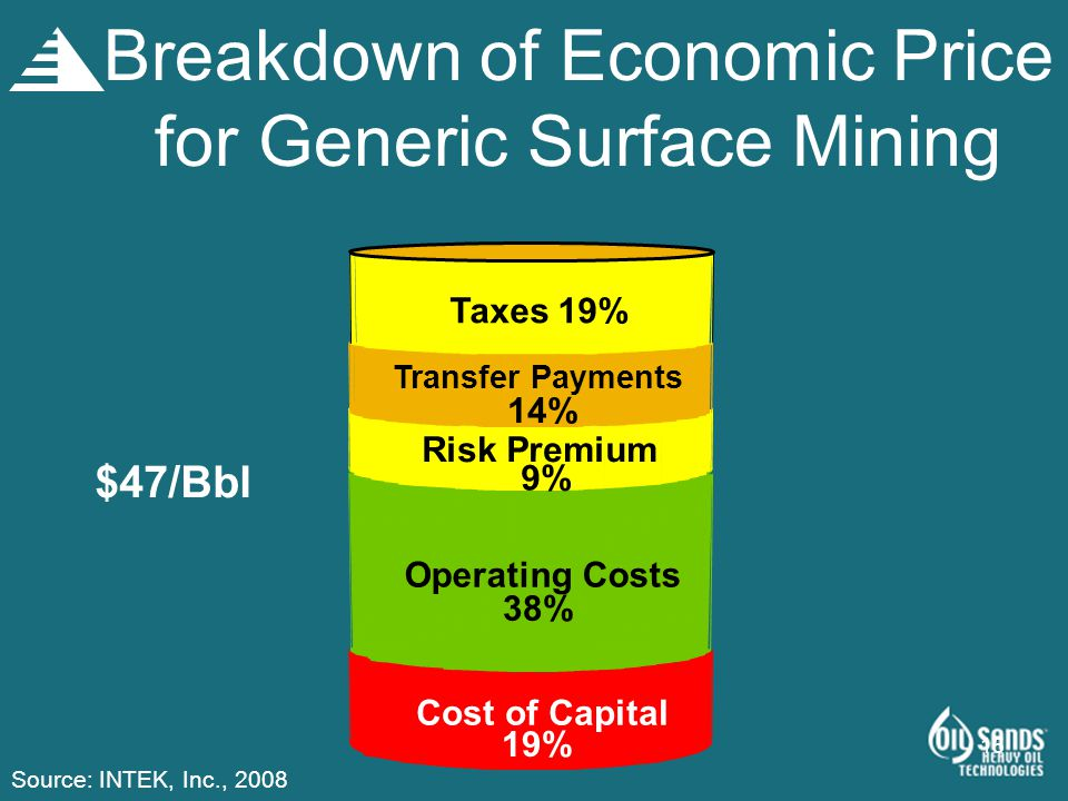 Breakdown of Economic Price for Generic Surface Mining