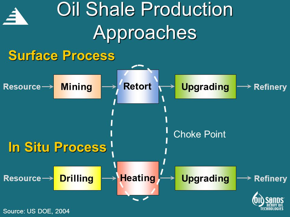 Oil Shale Production Approaches