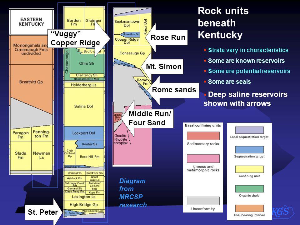 Rock units beneath Kentucky