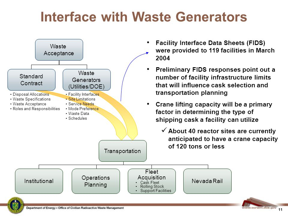 Interface with Waste Generators