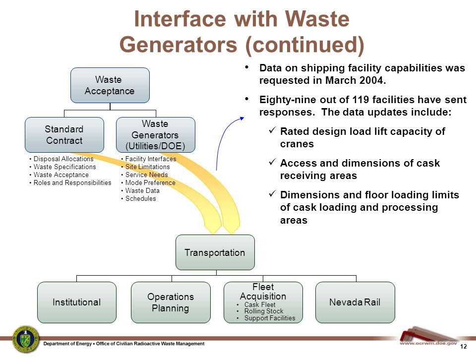 Interface with Waste Generators (continued)