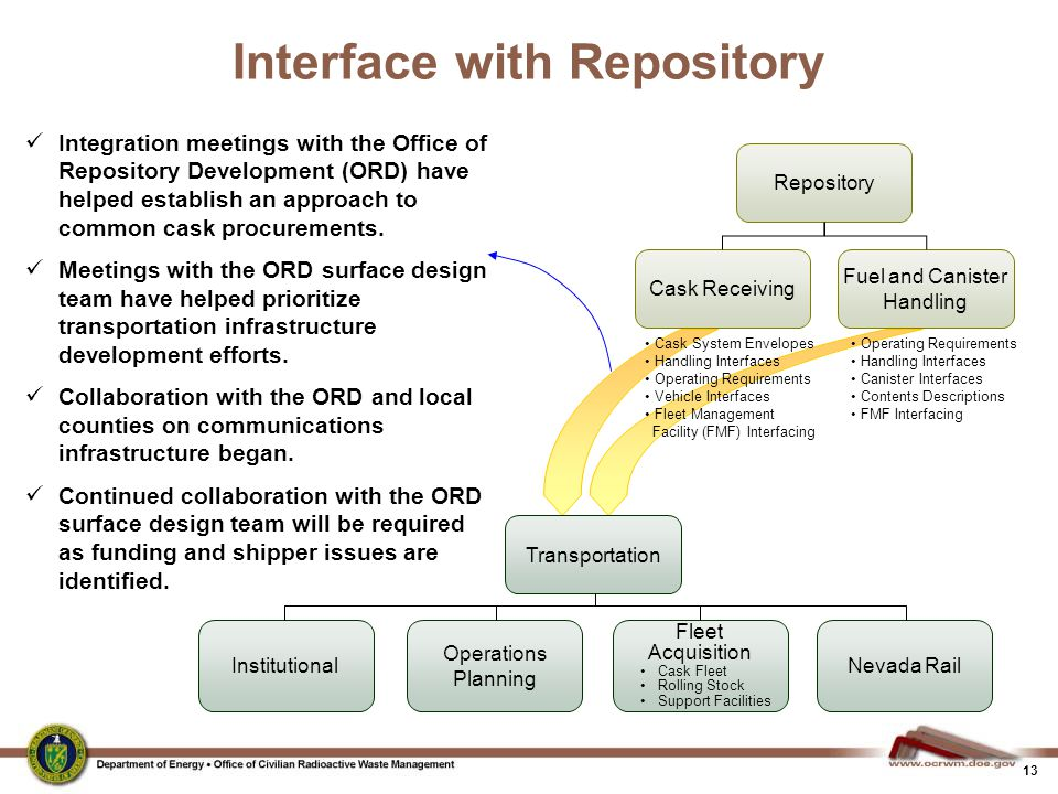 Interface with Repository