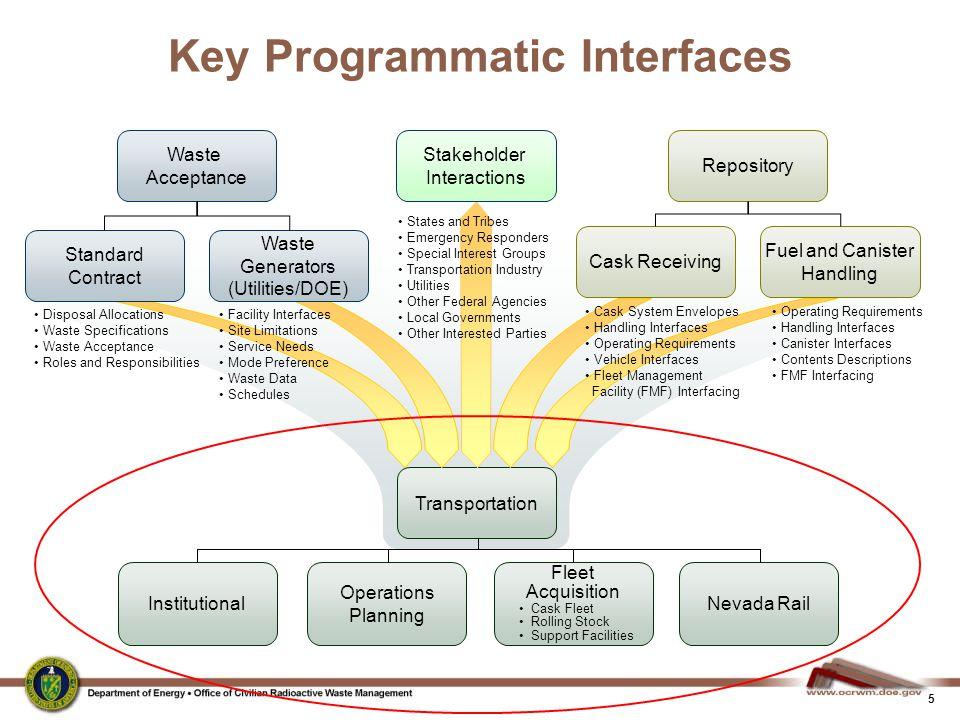 Key Programmatic Interfaces