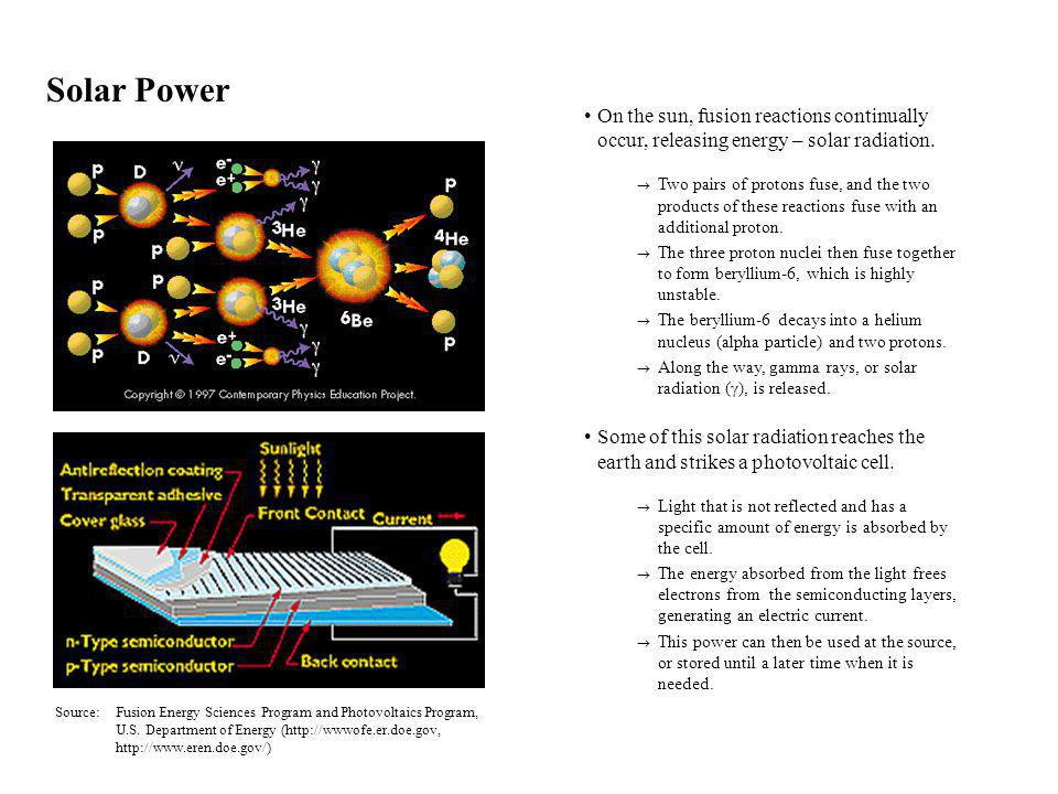 Solar Power On the sun, fusion reactions continually occur, releasing energy – solar radiation.