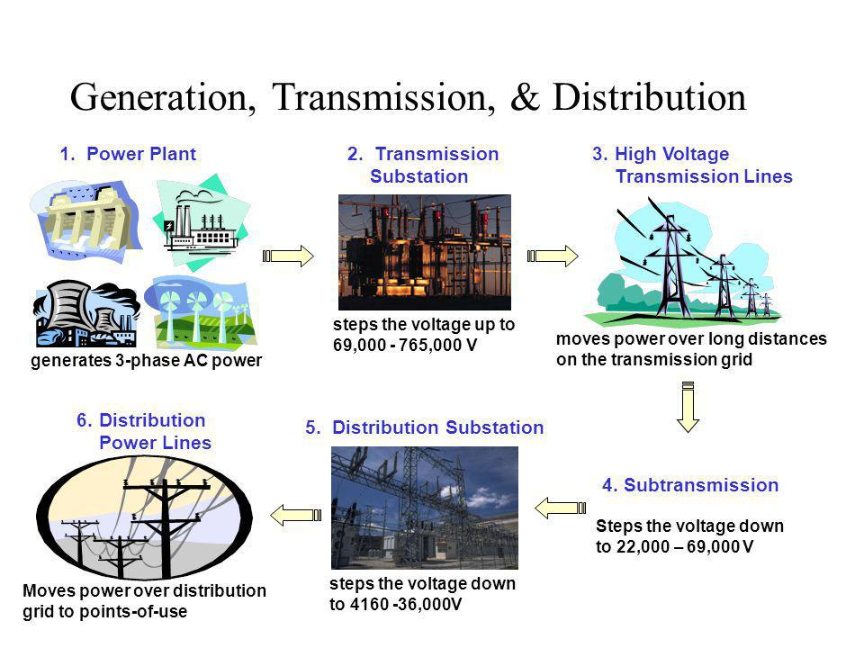 Generation, Transmission, & Distribution