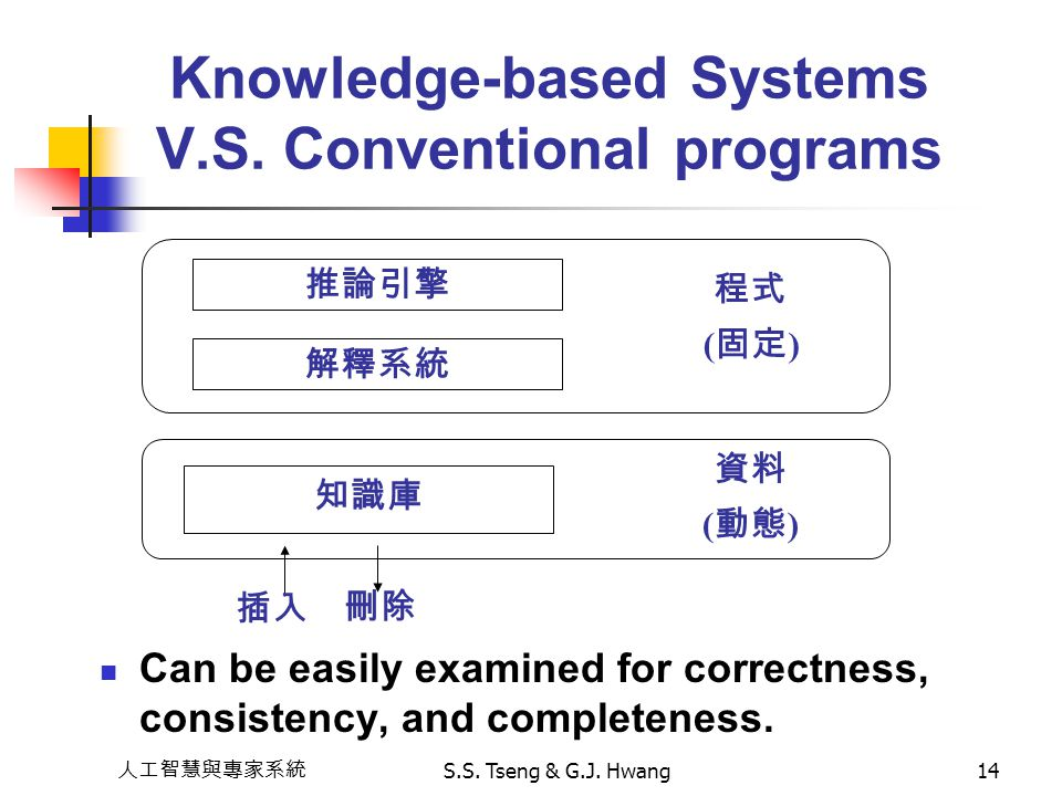 Knowledge-based Systems V.S. Conventional programs