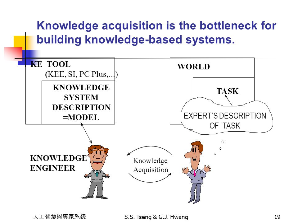 Knowledge acquisition is the bottleneck for building knowledge-based systems.