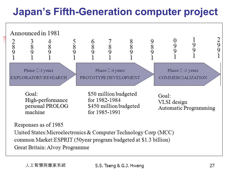 Japan's Fifth-Generation computer project