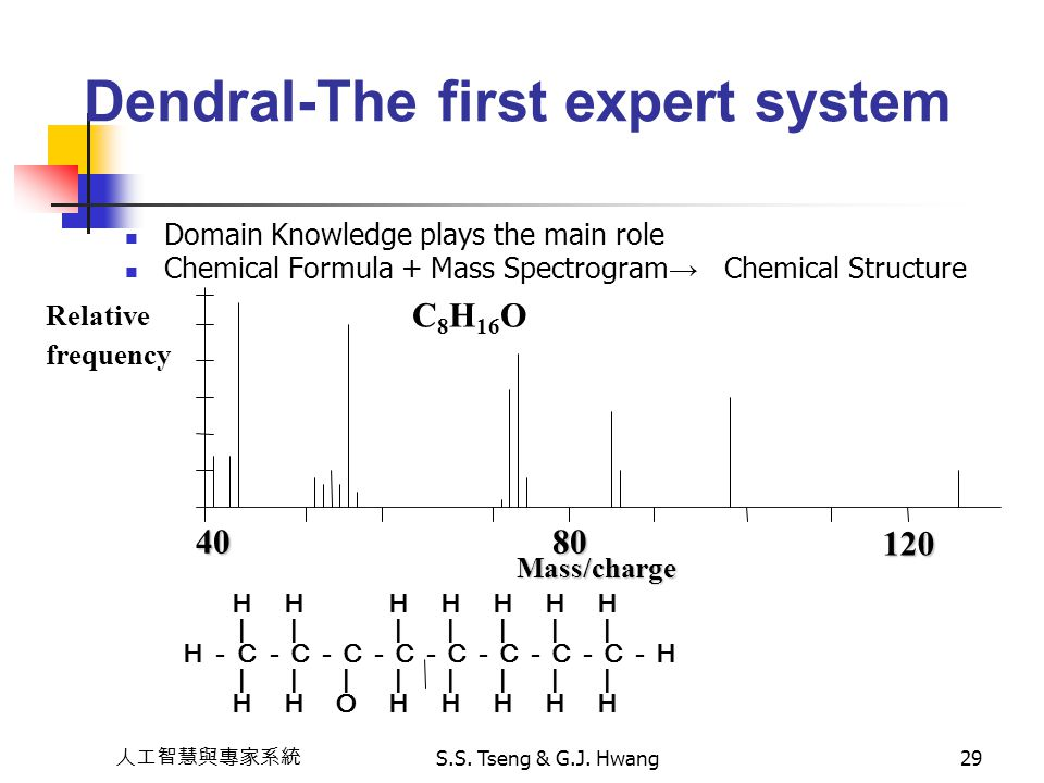 Dendral-The first expert system