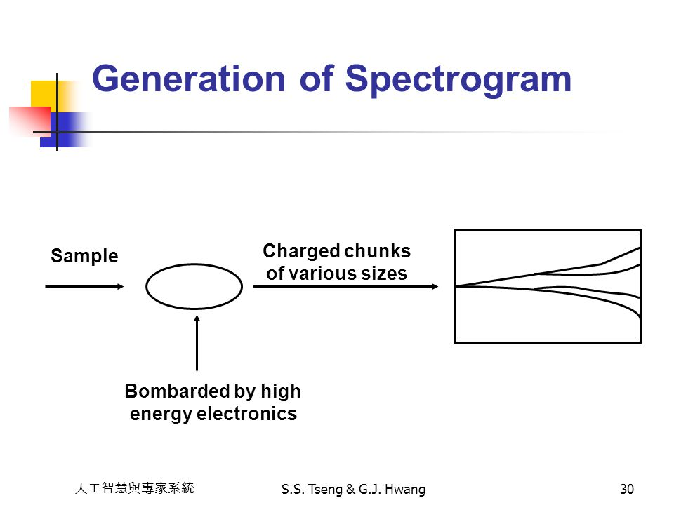 Generation of Spectrogram