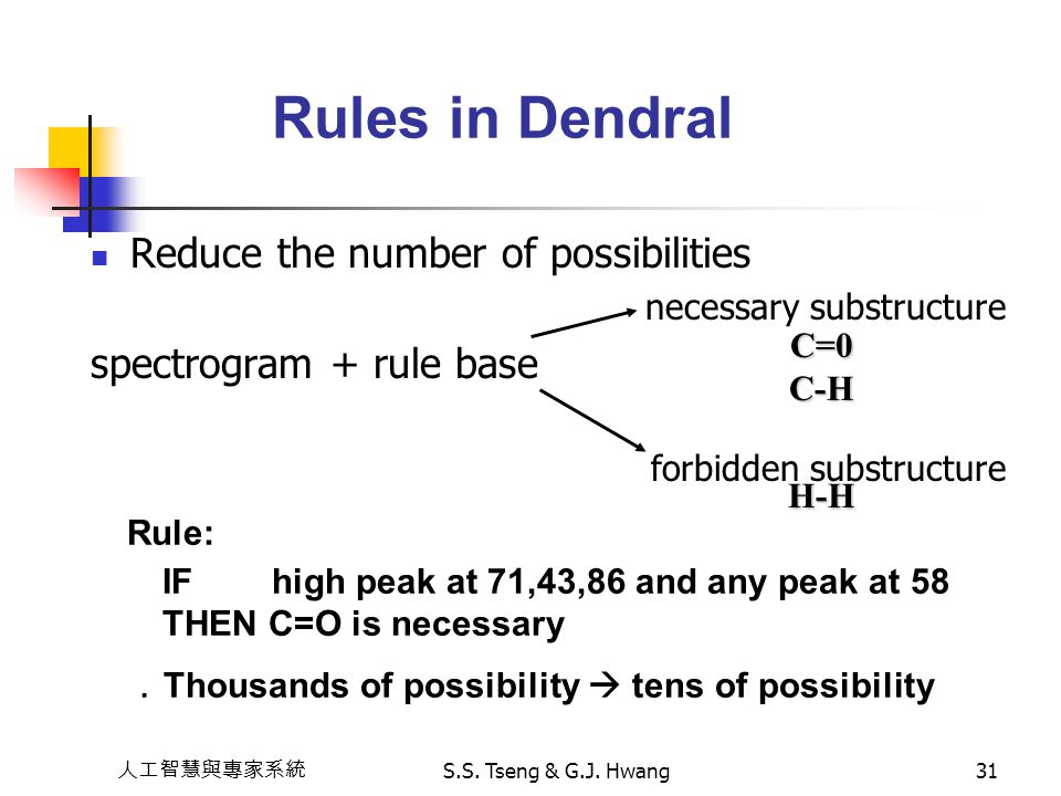 Rules in Dendral Reduce the number of possibilities