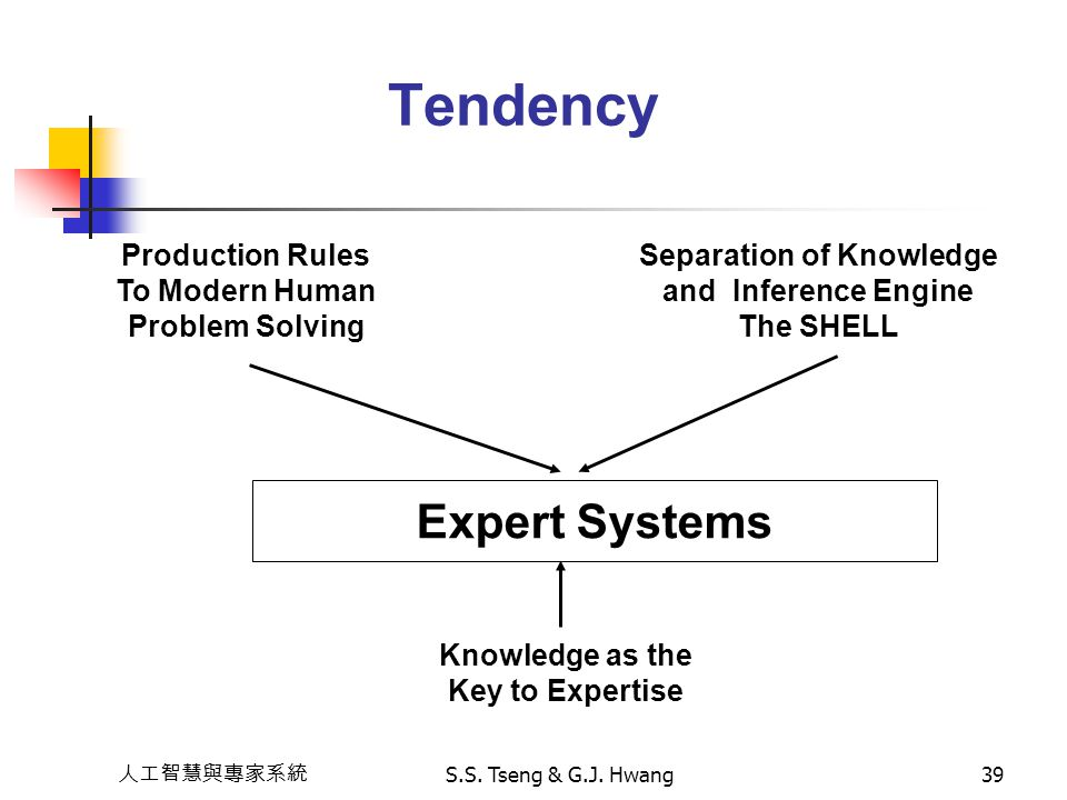 Separation of Knowledge Knowledge as the Key to Expertise