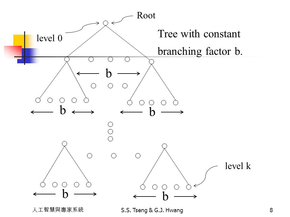b Tree with constant branching factor b. Root level 0 level k