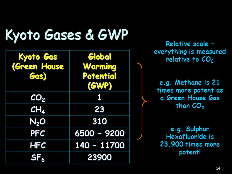 Kyoto Gases & GWP Kyoto Gas (Green House Gas)