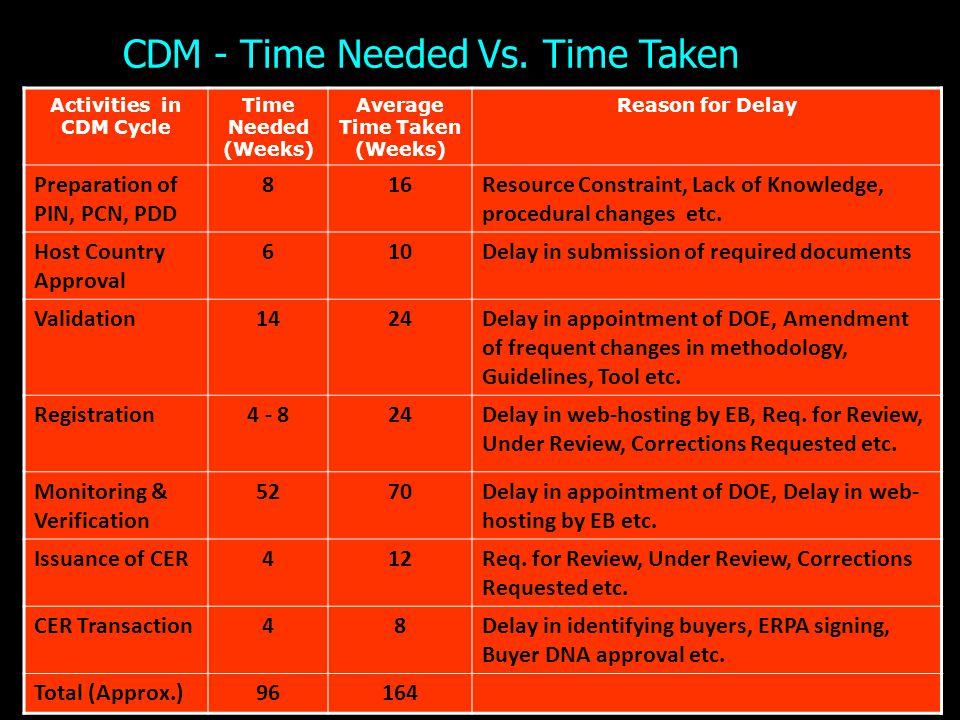 Activities in CDM Cycle Average Time Taken (Weeks)